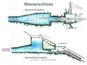 Themenstation 6.) Das Wasserschloss